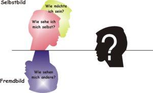 Qu'est-ce-que c'est: Persönlichkeit?