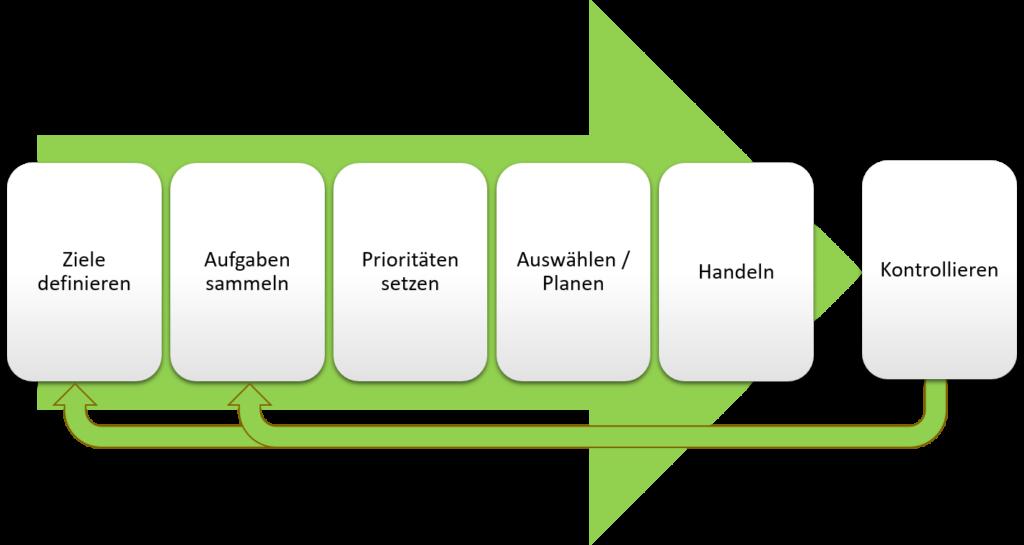 ZMM Planung