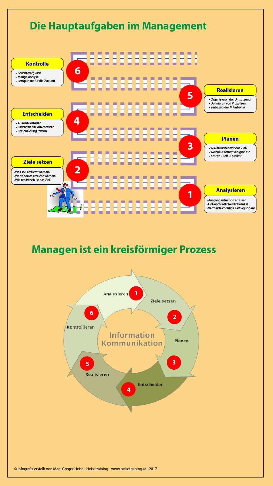 Managementaufgaben Infografik Heisetraining