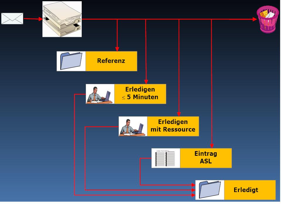 Ordnung durch sinnvollen Email-Workflow