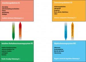 Kuhl_Modell und Zeitmanagement