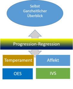 Progression und Regression