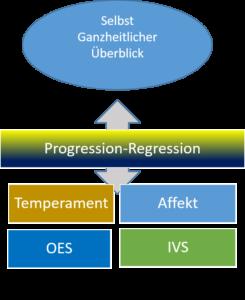 Progression und Regression