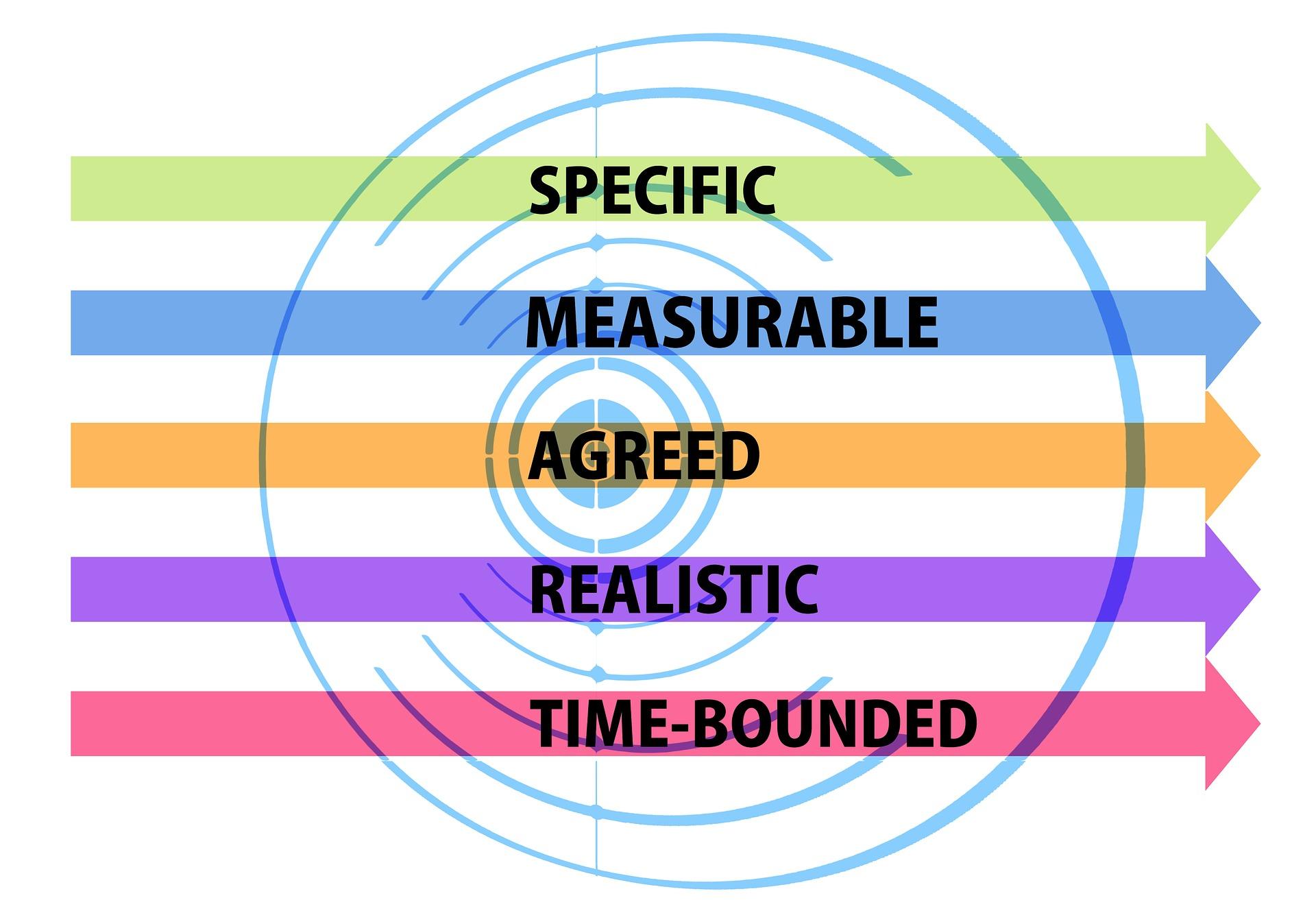 SMART-Ziele