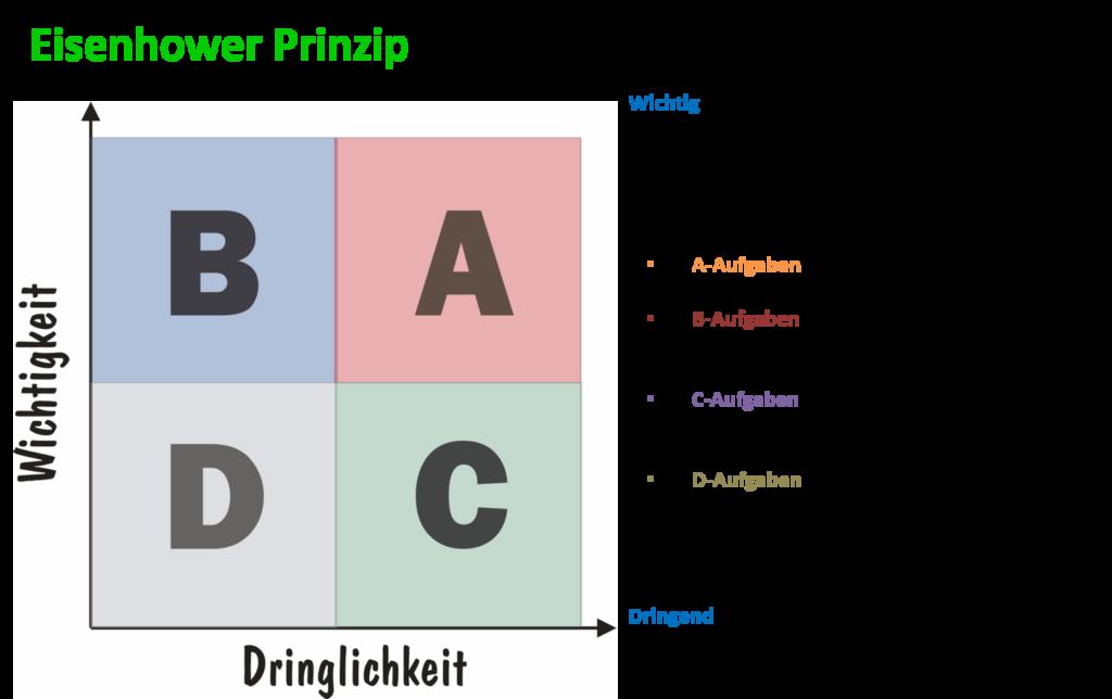 Eisenhower-Prizip Planung durch Prioritäten