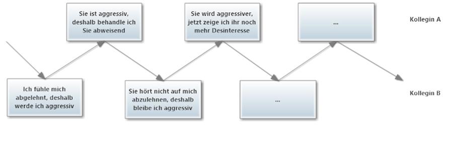 Zirkulärer Kommunikationsprozess