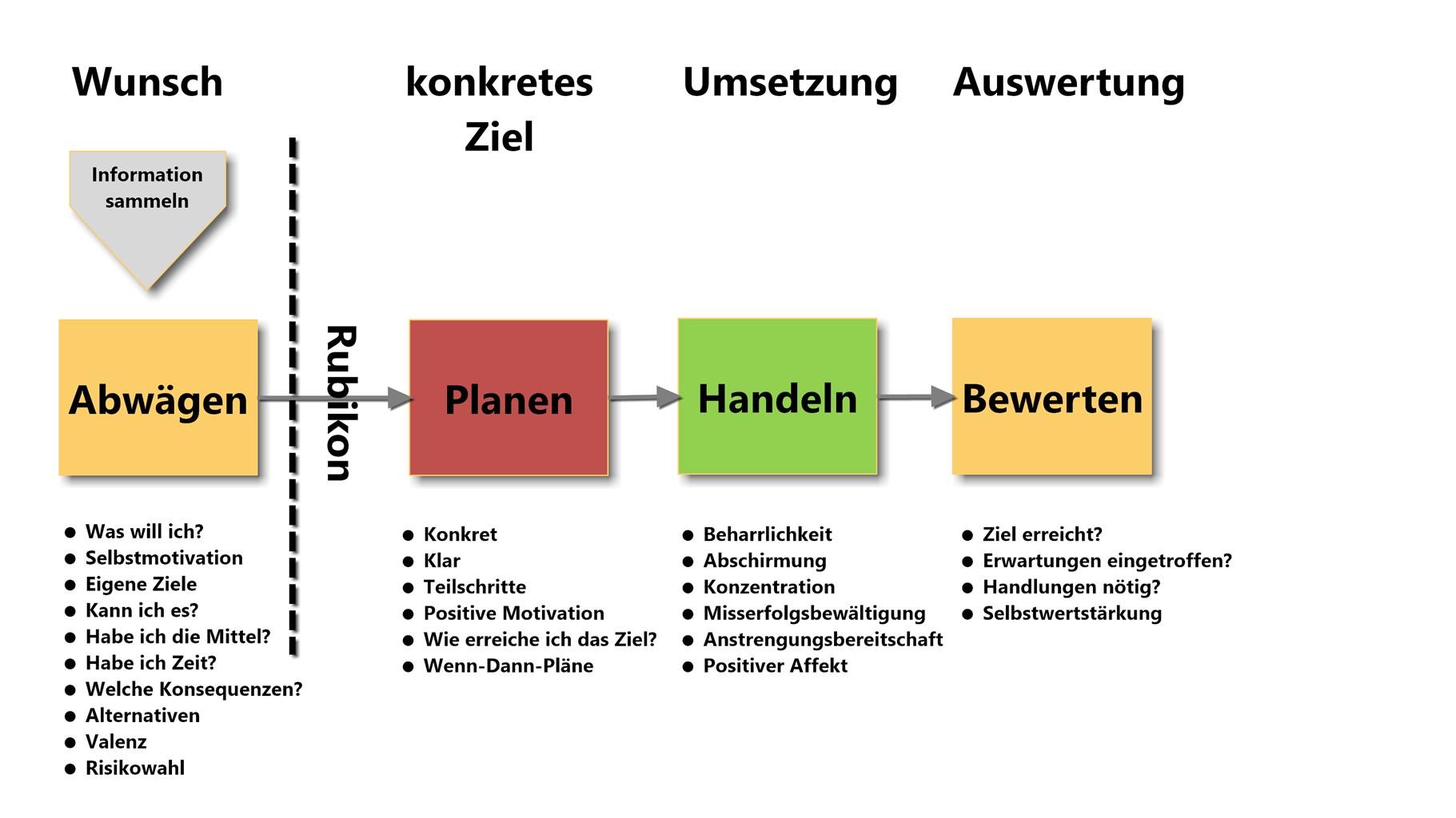 Wage Den Sprung Und Setze Um Mit Dem Rubikon Modell Heisetraining